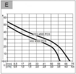 Namų vandens siurblinė AL-KO HW 4000 FCS Comfort